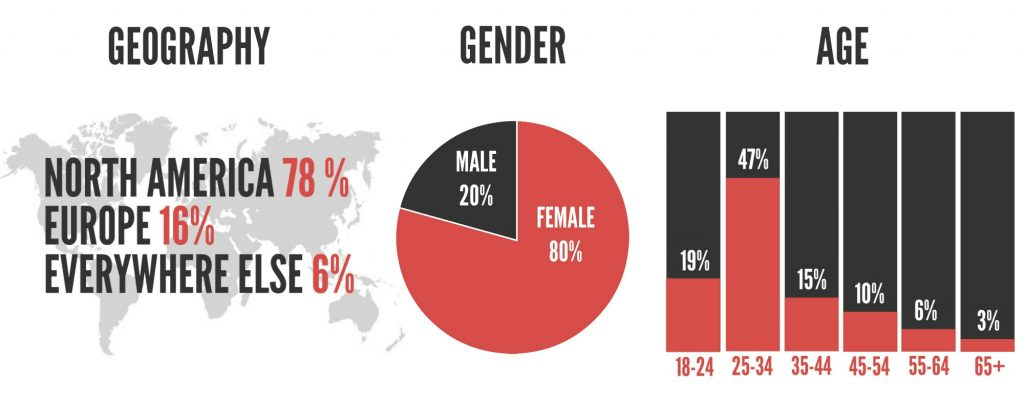 2017 Demographics | My Wanderlusty Life | Geography | Gender | Age