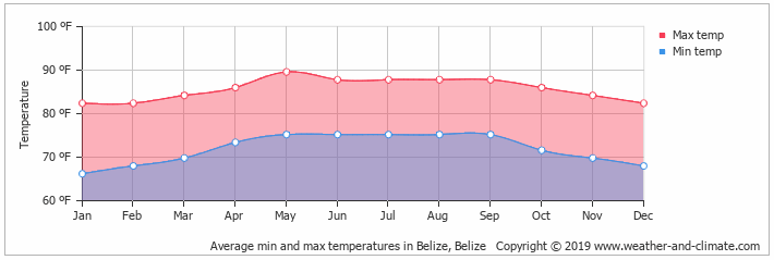 What is the weather like in Belize year-round?